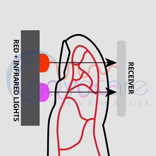 AccuQuik-Pulse-Ox-Meter-functioning