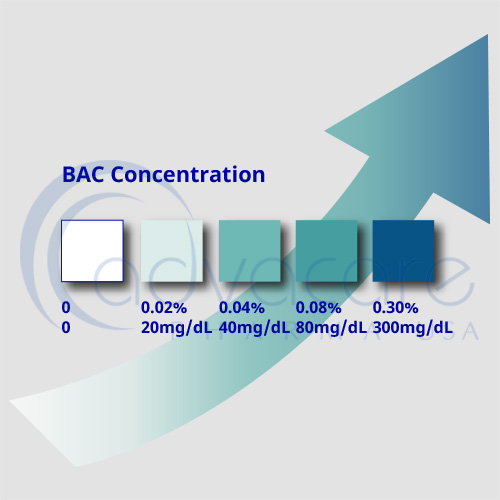 AdvaCare Pharma USA BAC-Concentration
